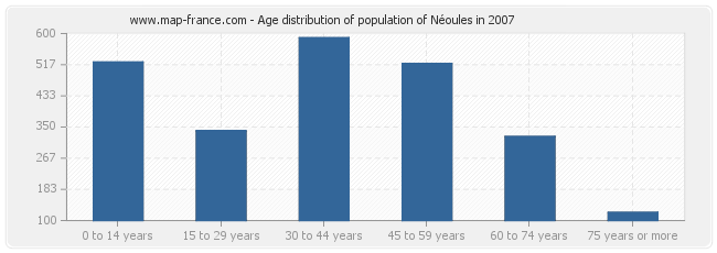 Age distribution of population of Néoules in 2007