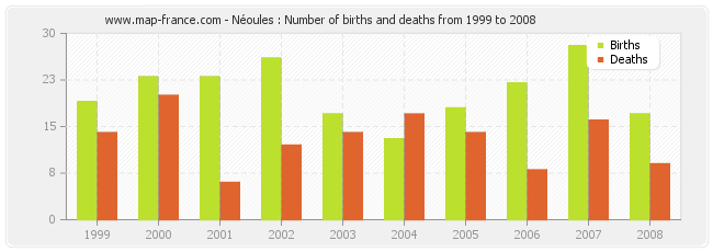 Néoules : Number of births and deaths from 1999 to 2008
