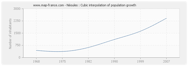 Néoules : Cubic interpolation of population growth