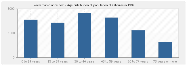 Age distribution of population of Ollioules in 1999
