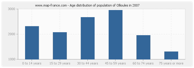 Age distribution of population of Ollioules in 2007