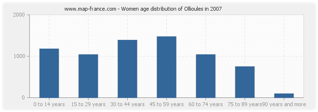 Women age distribution of Ollioules in 2007