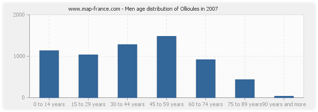 Men age distribution of Ollioules in 2007