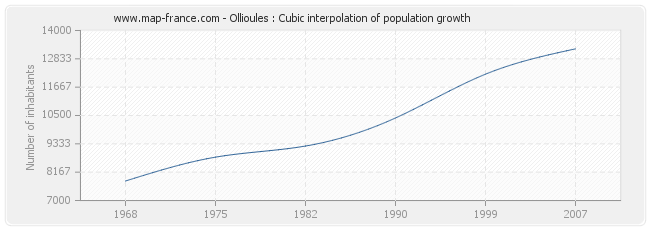 Ollioules : Cubic interpolation of population growth