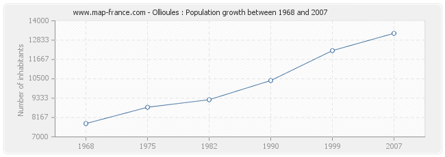 Population Ollioules
