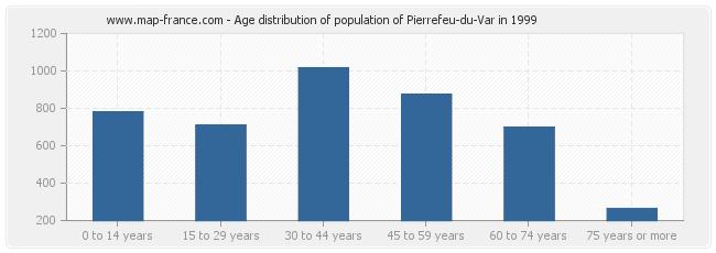 Age distribution of population of Pierrefeu-du-Var in 1999