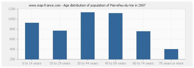 Age distribution of population of Pierrefeu-du-Var in 2007