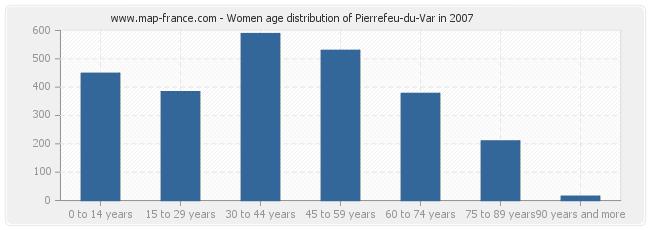 Women age distribution of Pierrefeu-du-Var in 2007