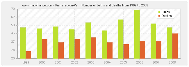 Pierrefeu-du-Var : Number of births and deaths from 1999 to 2008