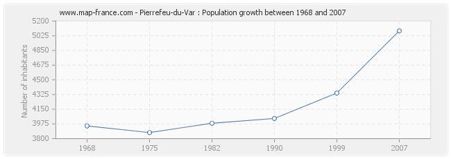 Population Pierrefeu-du-Var