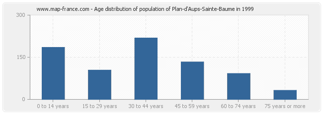 Age distribution of population of Plan-d'Aups-Sainte-Baume in 1999