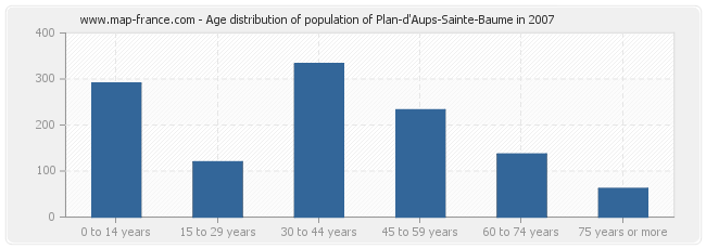 Age distribution of population of Plan-d'Aups-Sainte-Baume in 2007