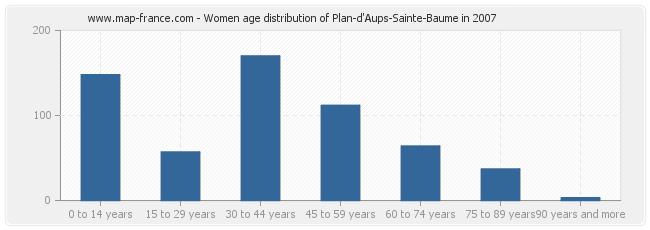 Women age distribution of Plan-d'Aups-Sainte-Baume in 2007