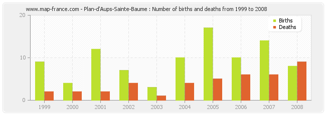 Plan-d'Aups-Sainte-Baume : Number of births and deaths from 1999 to 2008