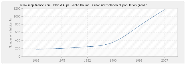 Plan-d'Aups-Sainte-Baume : Cubic interpolation of population growth