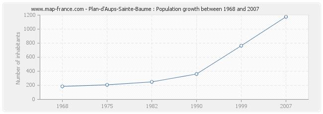 Population Plan-d'Aups-Sainte-Baume