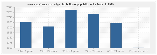 Age distribution of population of Le Pradet in 1999