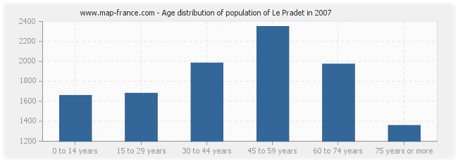 Age distribution of population of Le Pradet in 2007