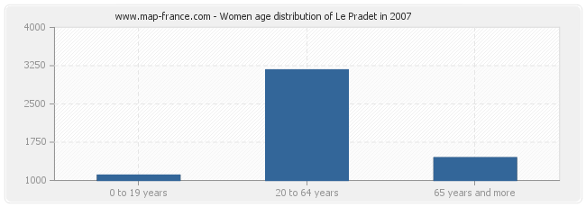 Women age distribution of Le Pradet in 2007