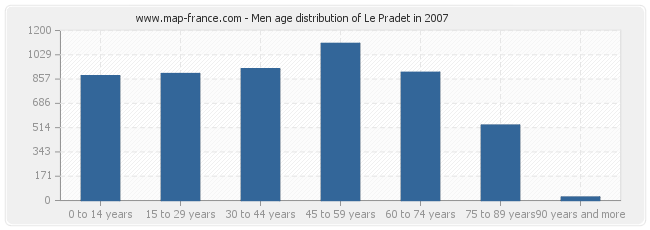Men age distribution of Le Pradet in 2007