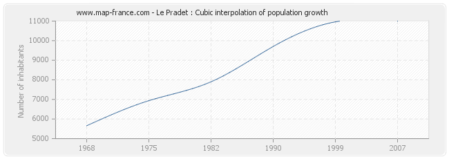Le Pradet : Cubic interpolation of population growth