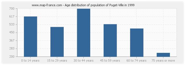 Age distribution of population of Puget-Ville in 1999