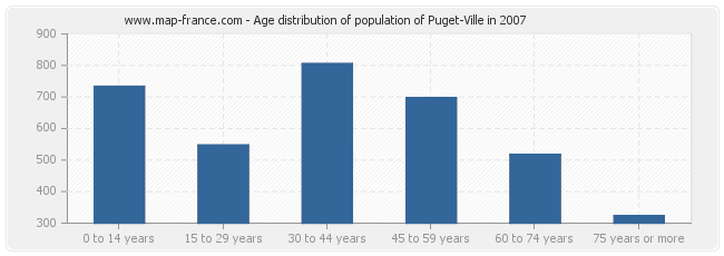Age distribution of population of Puget-Ville in 2007
