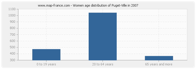 Women age distribution of Puget-Ville in 2007
