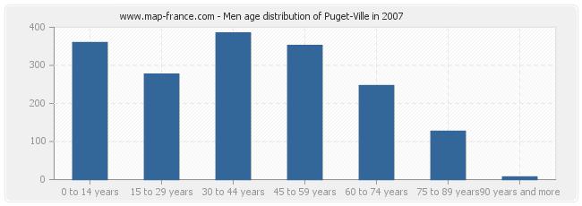Men age distribution of Puget-Ville in 2007