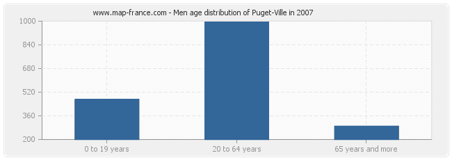 Men age distribution of Puget-Ville in 2007