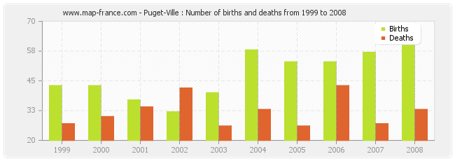 Puget-Ville : Number of births and deaths from 1999 to 2008