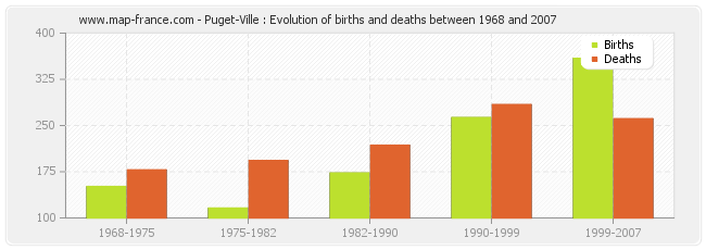Puget-Ville : Evolution of births and deaths between 1968 and 2007