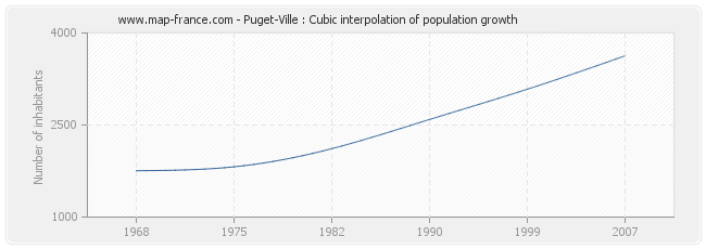 Puget-Ville : Cubic interpolation of population growth