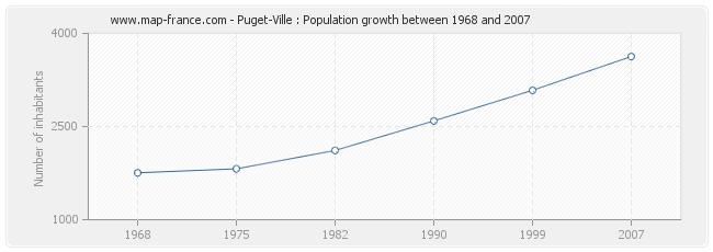 Population Puget-Ville