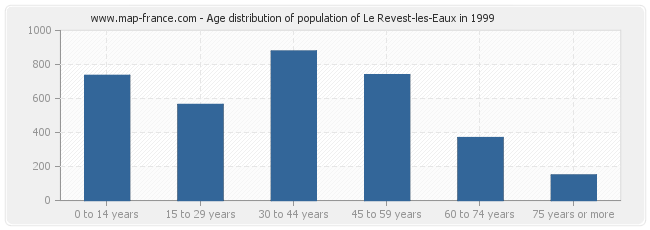 Age distribution of population of Le Revest-les-Eaux in 1999