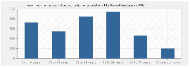 Age distribution of population of Le Revest-les-Eaux in 2007