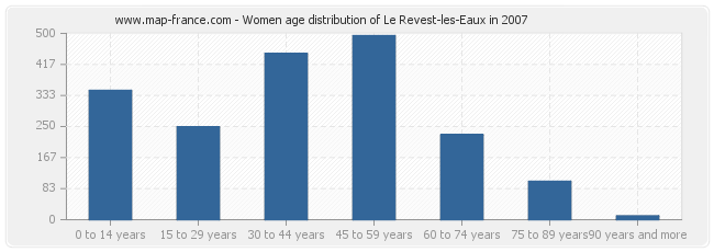 Women age distribution of Le Revest-les-Eaux in 2007