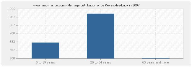 Men age distribution of Le Revest-les-Eaux in 2007