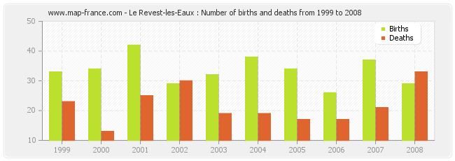 Le Revest-les-Eaux : Number of births and deaths from 1999 to 2008