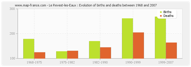 Le Revest-les-Eaux : Evolution of births and deaths between 1968 and 2007