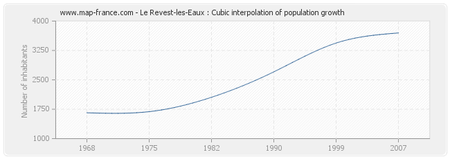 Le Revest-les-Eaux : Cubic interpolation of population growth