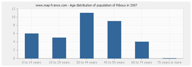 Age distribution of population of Riboux in 2007