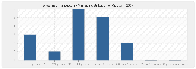 Men age distribution of Riboux in 2007