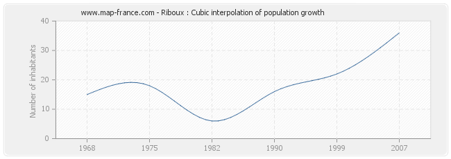 Riboux : Cubic interpolation of population growth