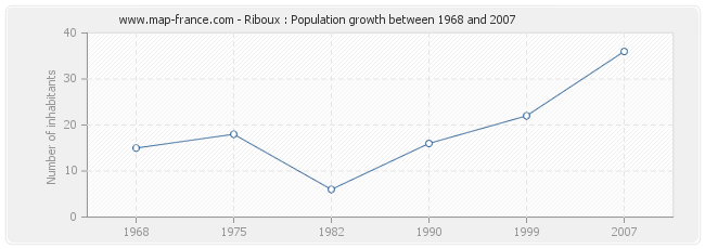 Population Riboux