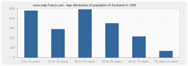 Age distribution of population of Rocbaron in 1999