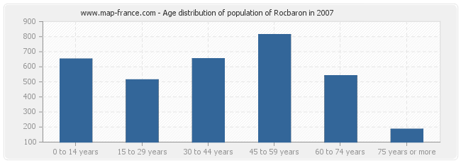 Age distribution of population of Rocbaron in 2007