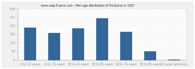 Men age distribution of Rocbaron in 2007