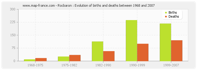 Rocbaron : Evolution of births and deaths between 1968 and 2007