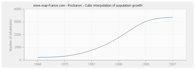 Rocbaron : Cubic interpolation of population growth